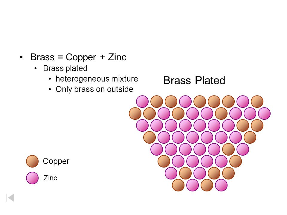 Brass Plated Brass = Copper + Zinc Brass plated heterogeneous mixture