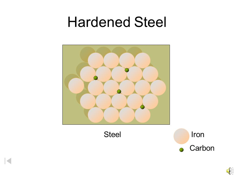 Hardened Steel Steel Iron Carbon