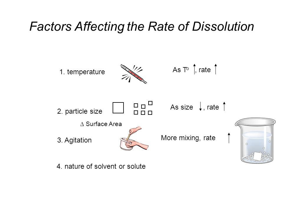 Factors Affecting the Rate of Dissolution