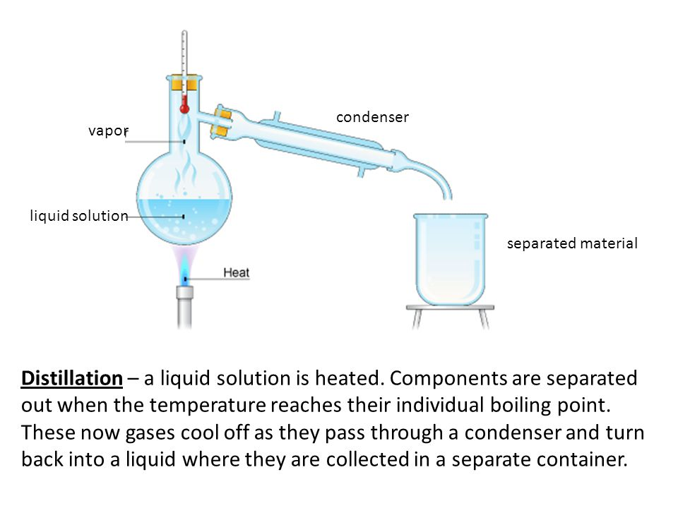 condenser vapor. liquid solution. separated material.