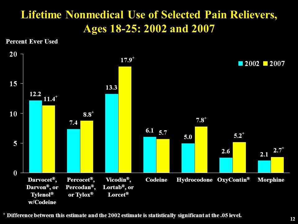 Lifetime Nonmedical Use of Selected Pain Relievers, Ages 18-25: 2002 and 2007