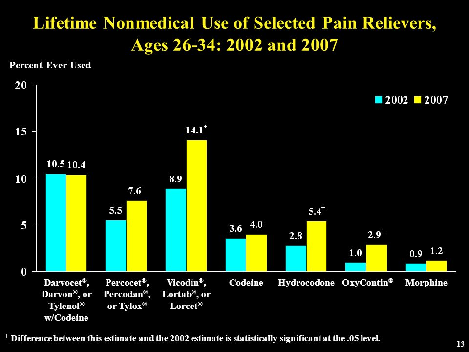 Lifetime Nonmedical Use of Selected Pain Relievers, Ages 26-34: 2002 and 2007