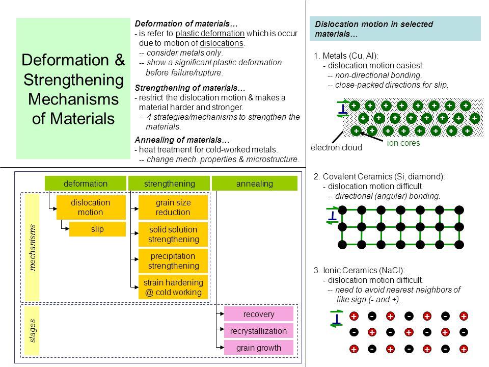 Deformation & Strengthening Mechanisms of Materials - ppt