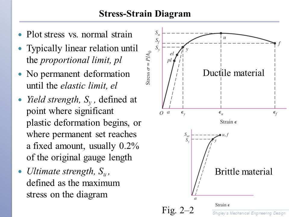 Permanent Set Stress Strain Diagram Auto Electrical Wiring Diagram