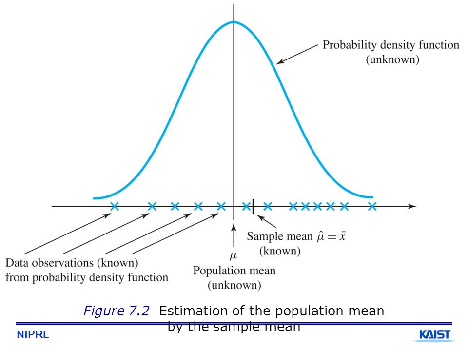 Figure 7.2 Estimation of the population mean by the sample mean
