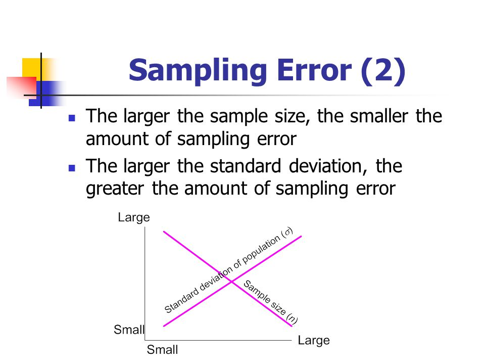 Sampling Error (2) The larger the sample size, the smaller the amount of sampling error.