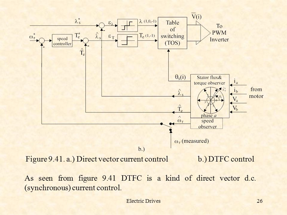 Figure a.) Direct vector current control b.) DTFC control