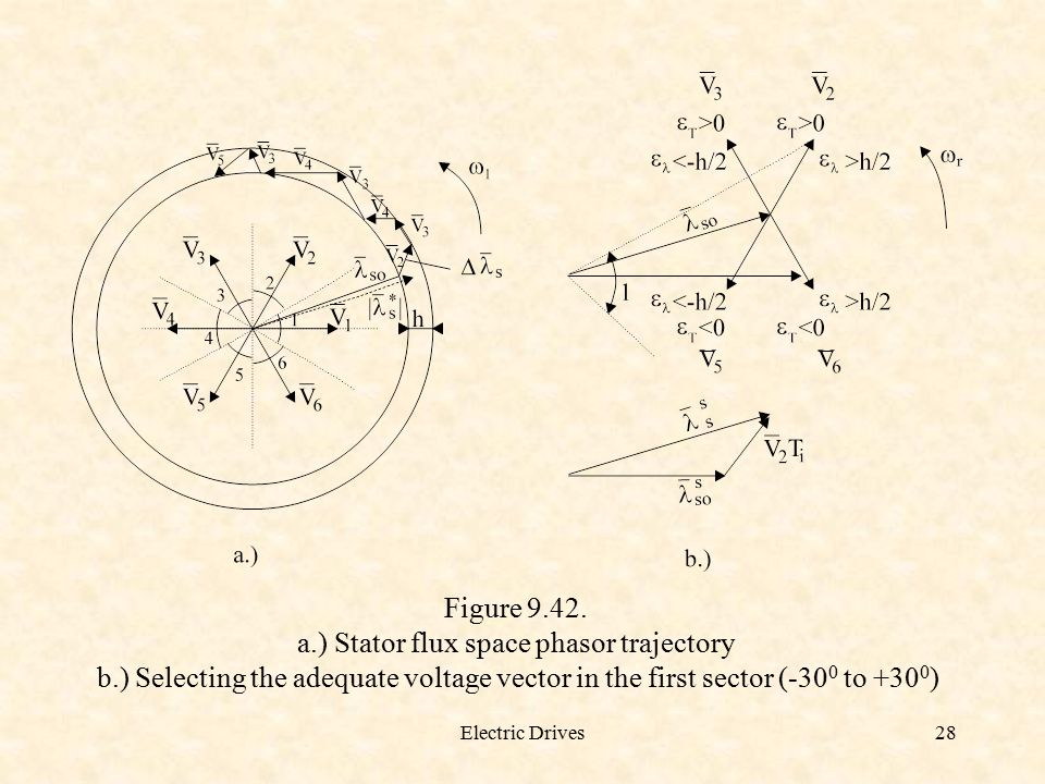 a.) Stator flux space phasor trajectory