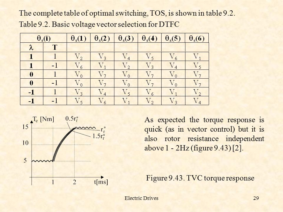 The complete table of optimal switching, TOS, is shown in table 9.2.