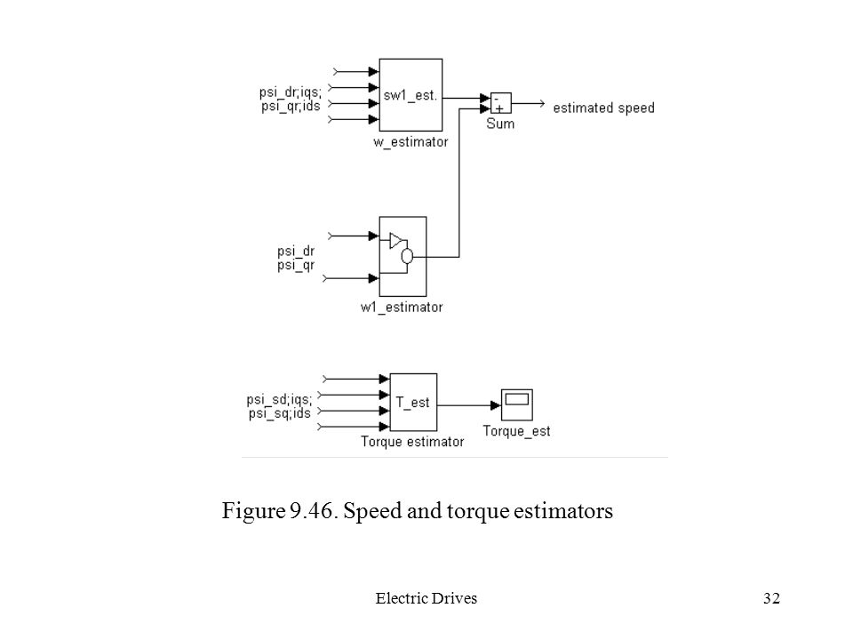 Figure Speed and torque estimators