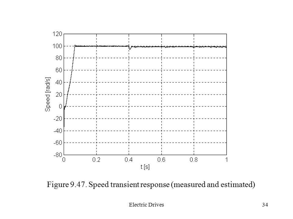 Figure Speed transient response (measured and estimated)