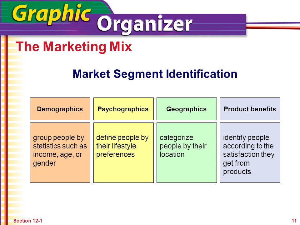 Market Segment Identification
