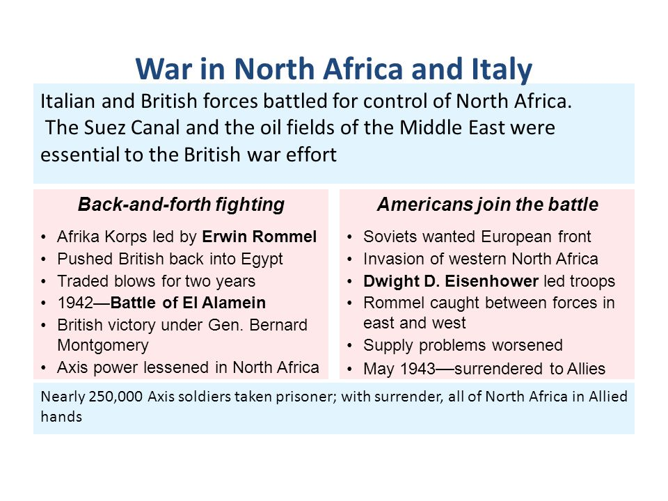 War in North Africa and Italy
