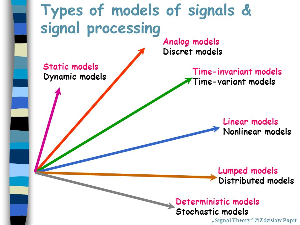 Types of models of signals & signal processing