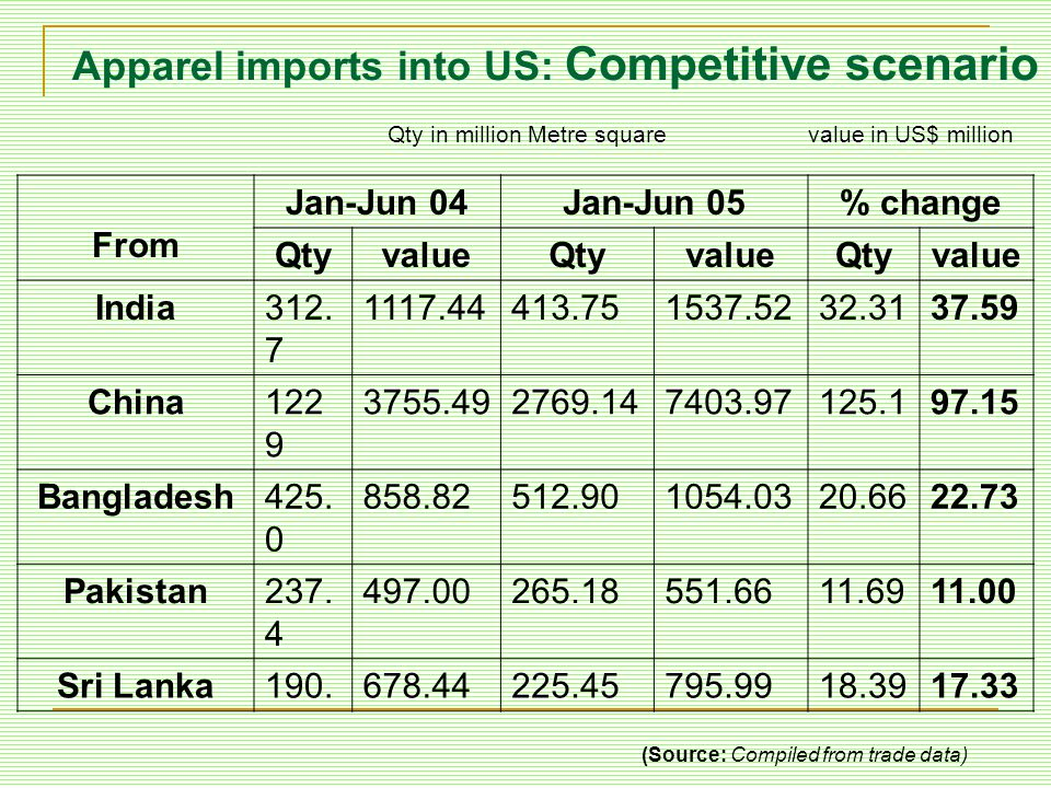 Apparel imports into US: Competitive scenario