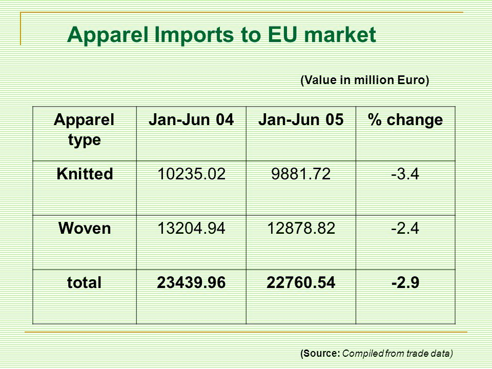 Apparel Imports to EU market