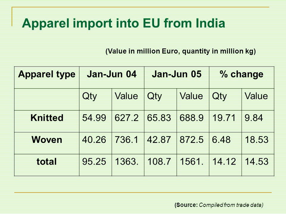 Apparel import into EU from India