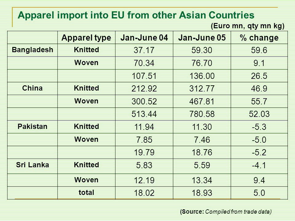 Apparel import into EU from other Asian Countries