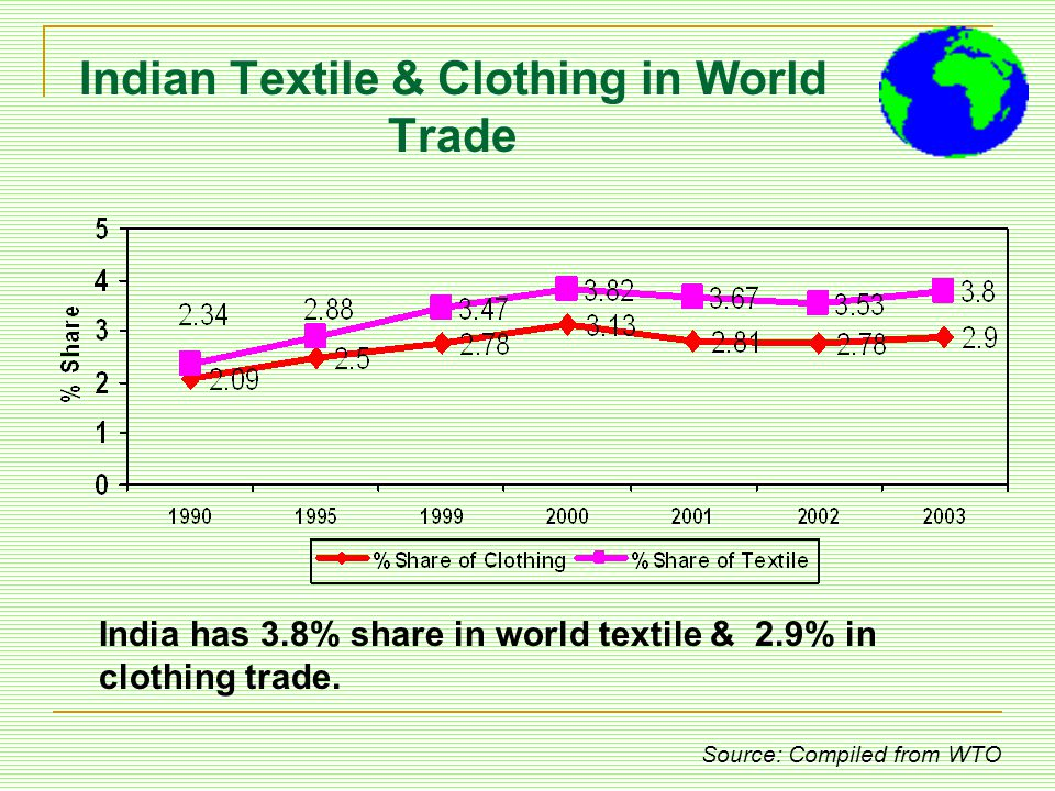 Indian Textile & Clothing in World Trade