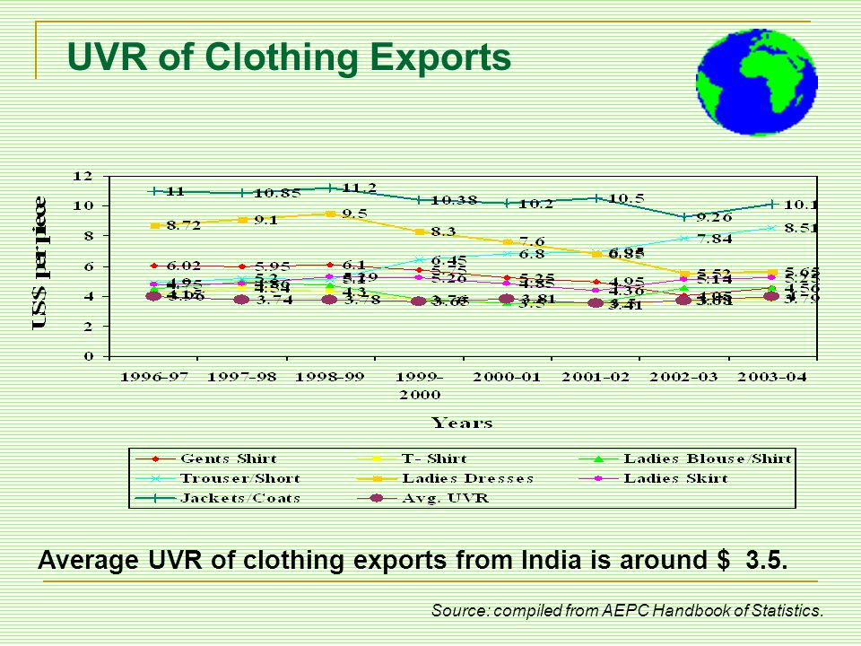 UVR of Clothing Exports