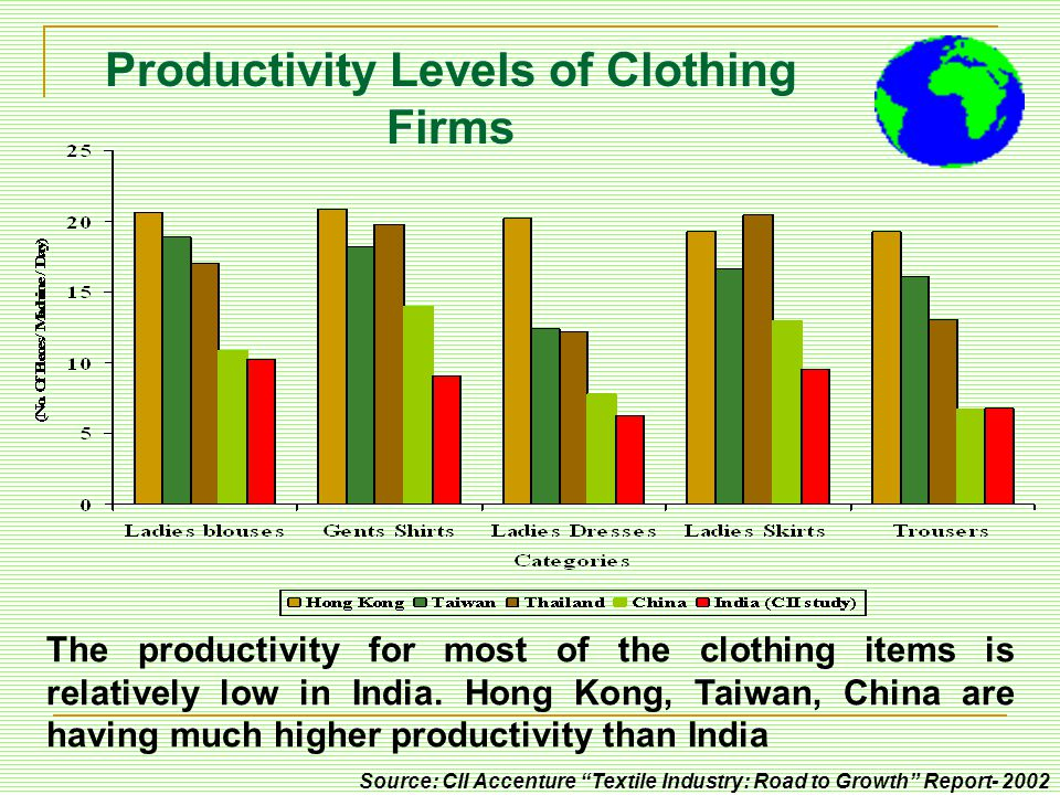Productivity Levels of Clothing Firms