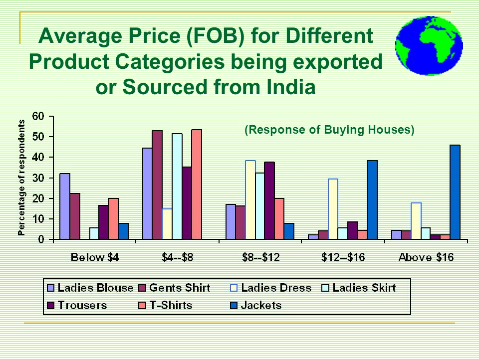 Average Price (FOB) for Different Product Categories being exported or Sourced from India