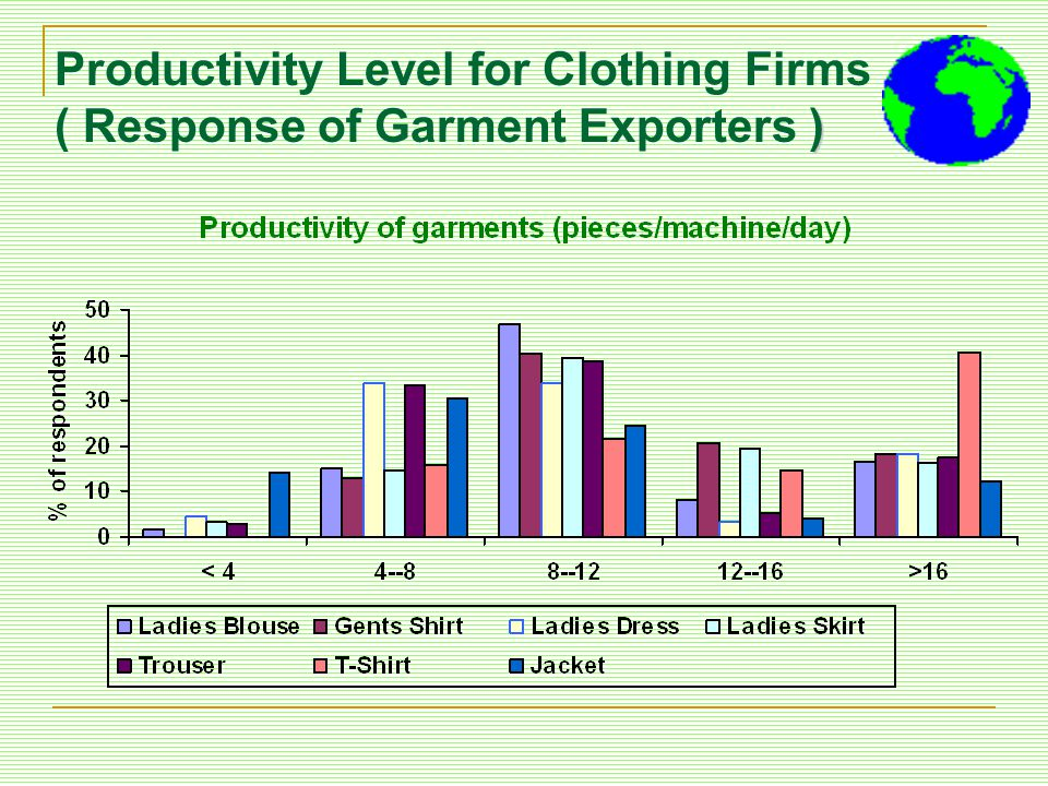 Productivity Level for Clothing Firms ( Response of Garment Exporters )