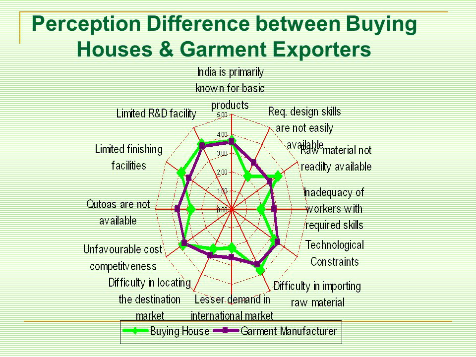 Perception Difference between Buying Houses & Garment Exporters