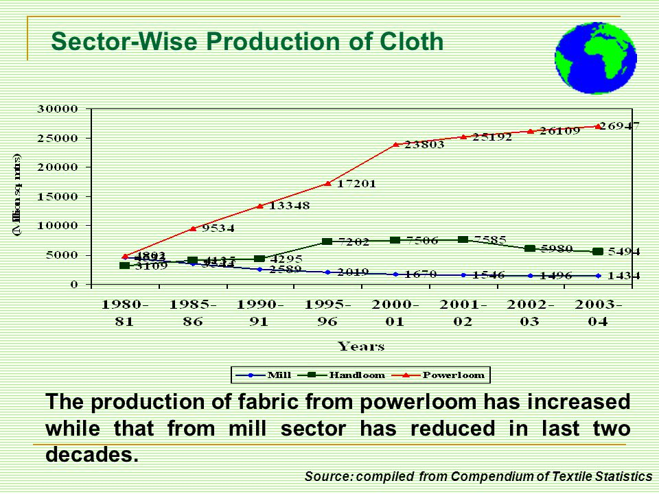 Sector-Wise Production of Cloth