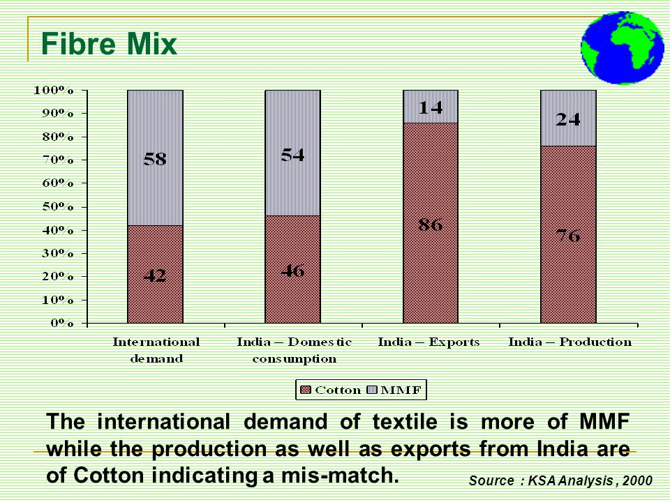 Fibre Mix The international demand of textile is more of MMF while the production as well as exports from India are of Cotton indicating a mis-match.