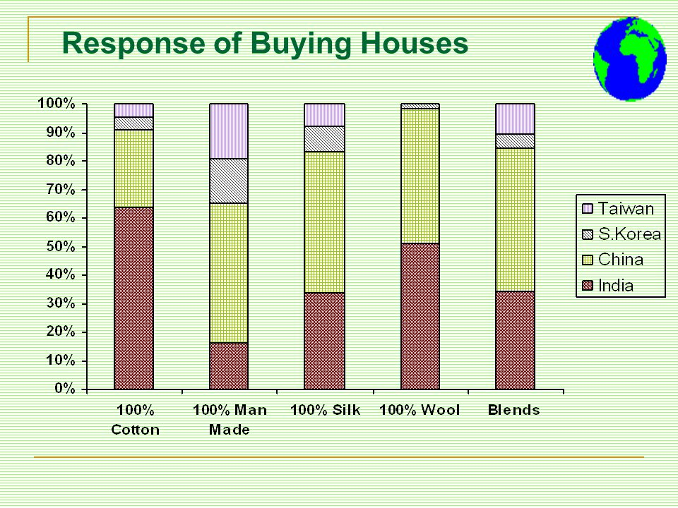 Response of Buying Houses