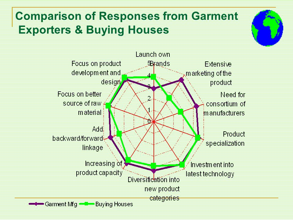 Comparison of Responses from Garment Exporters & Buying Houses
