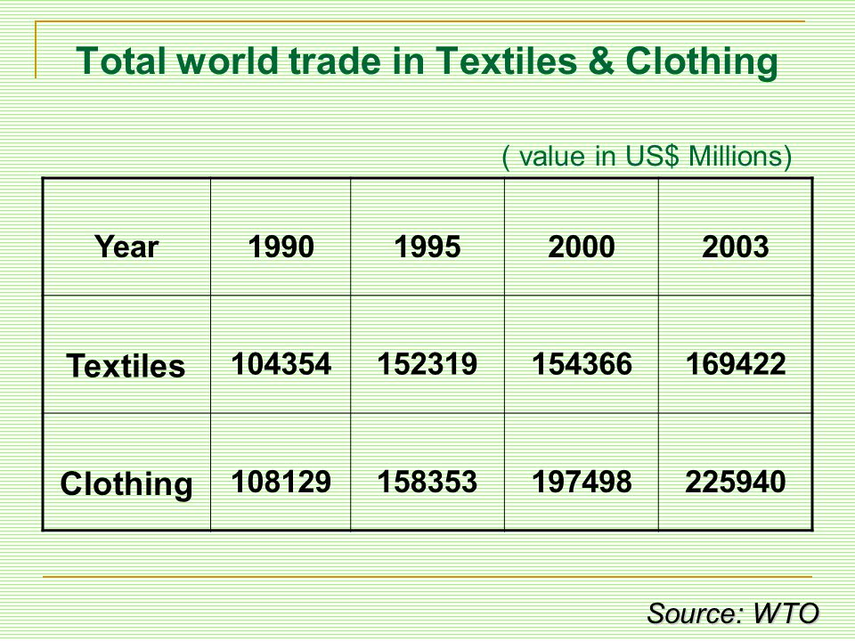 Total world trade in Textiles & Clothing ( value in US$ Millions)