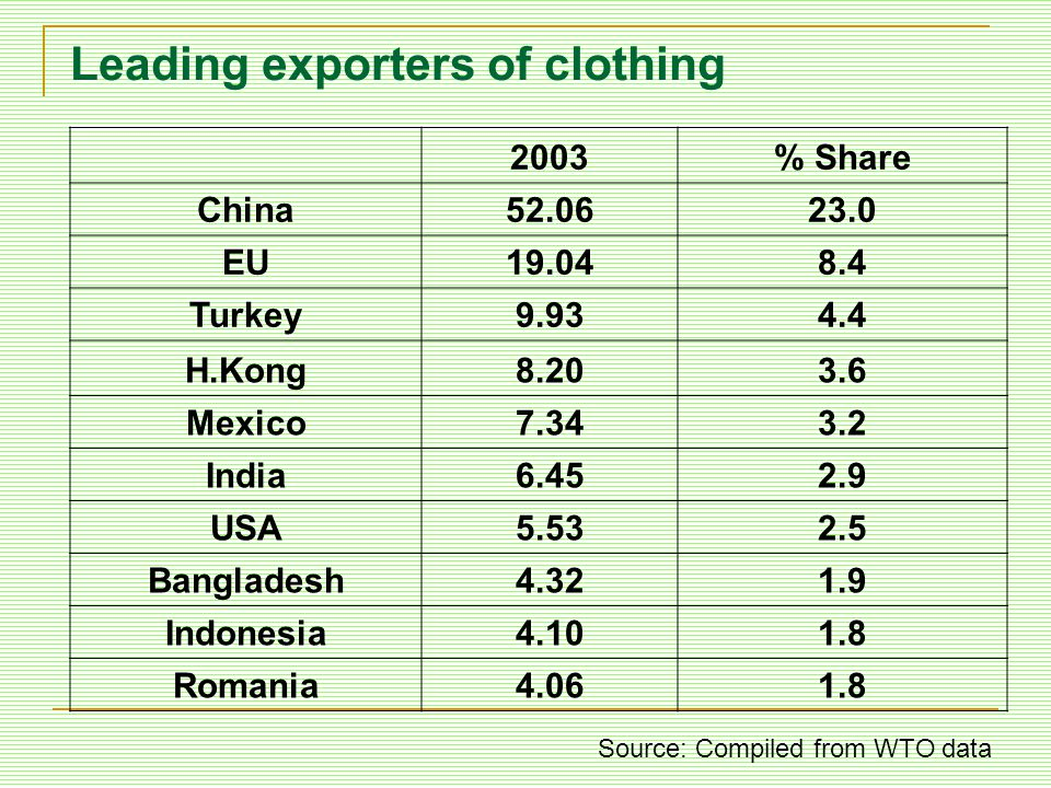 Leading exporters of clothing