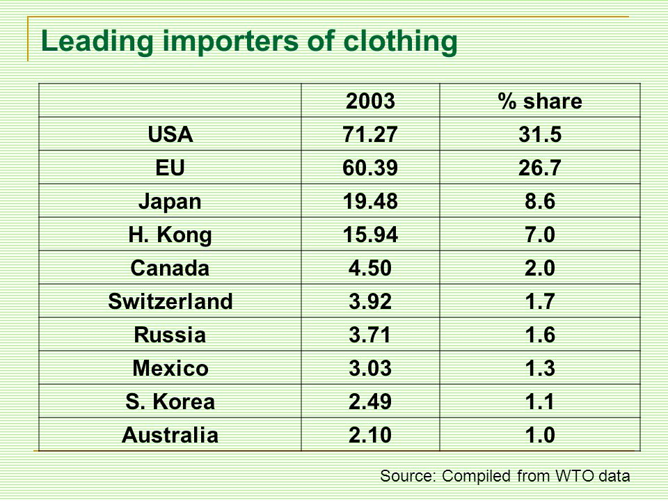 Leading importers of clothing