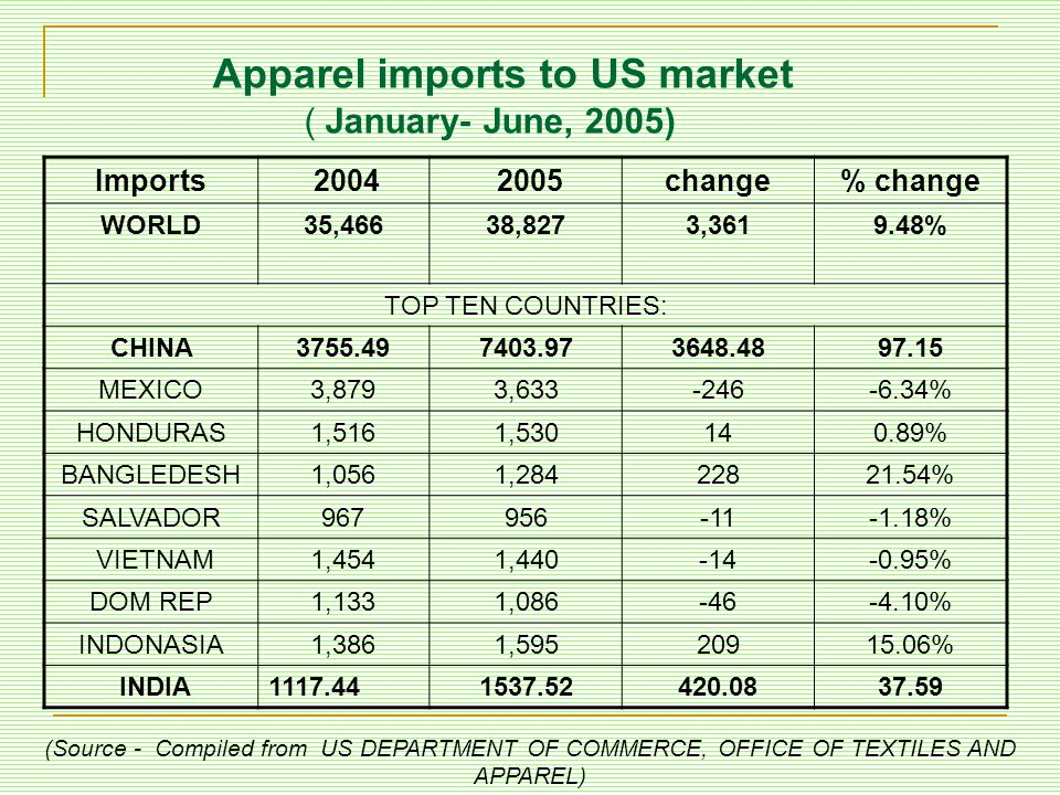 Apparel imports to US market