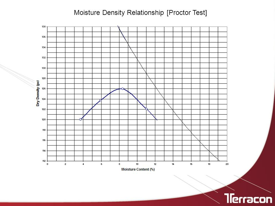 Moisture Density Relationship [Proctor Test]