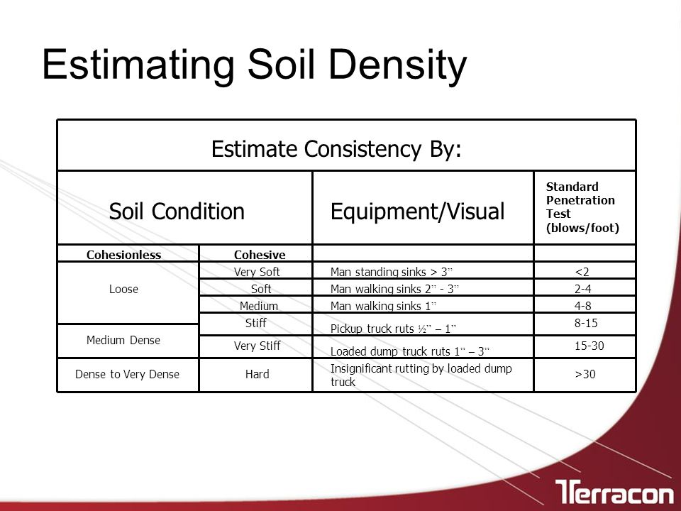 Estimating Soil Density
