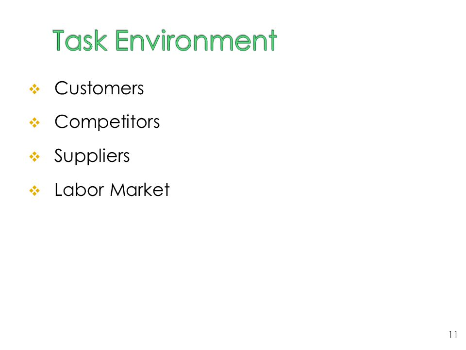 Task Environment Customers Competitors Suppliers Labor Market
