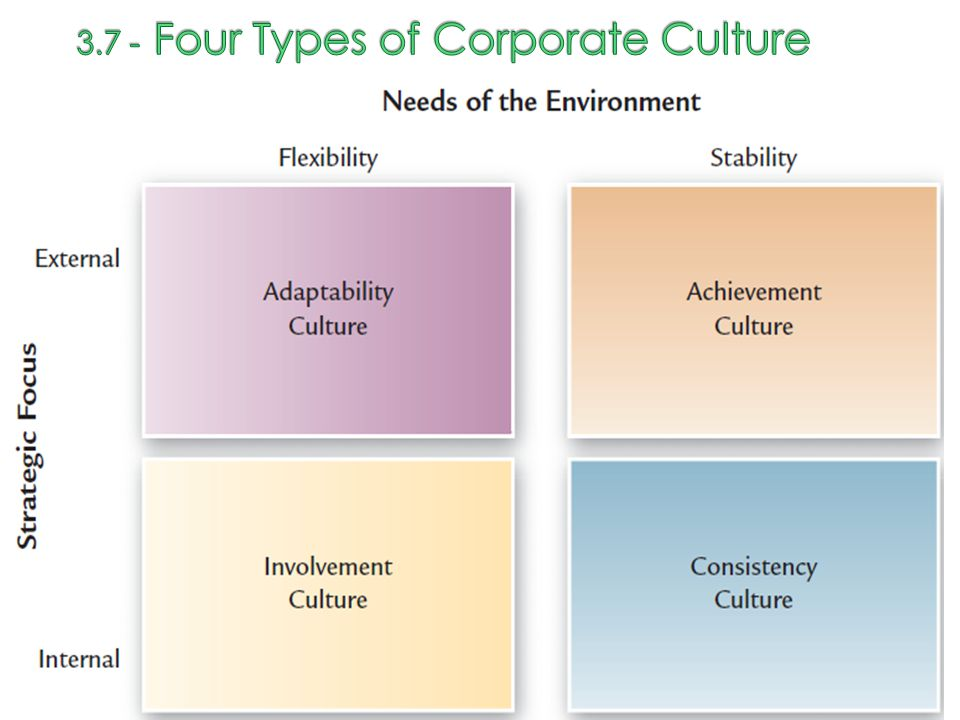 3.7 - Four Types of Corporate Culture