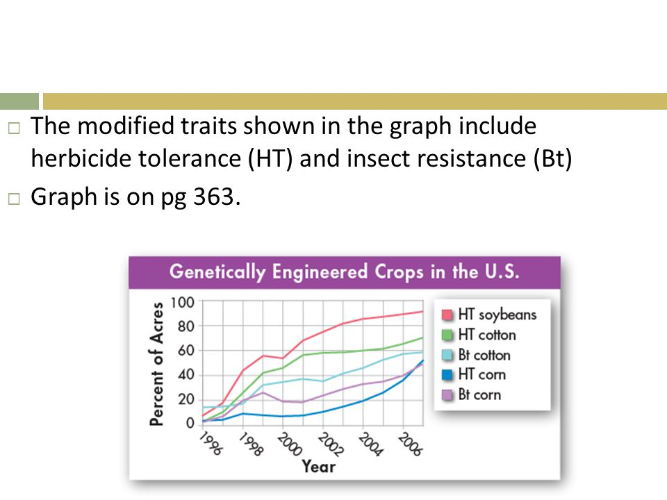 The modified traits shown in the graph include herbicide tolerance (HT) and insect resistance (Bt)