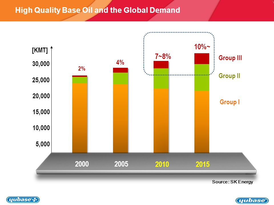 Higher VI Group III Base Oils in the Merchant Market - ppt