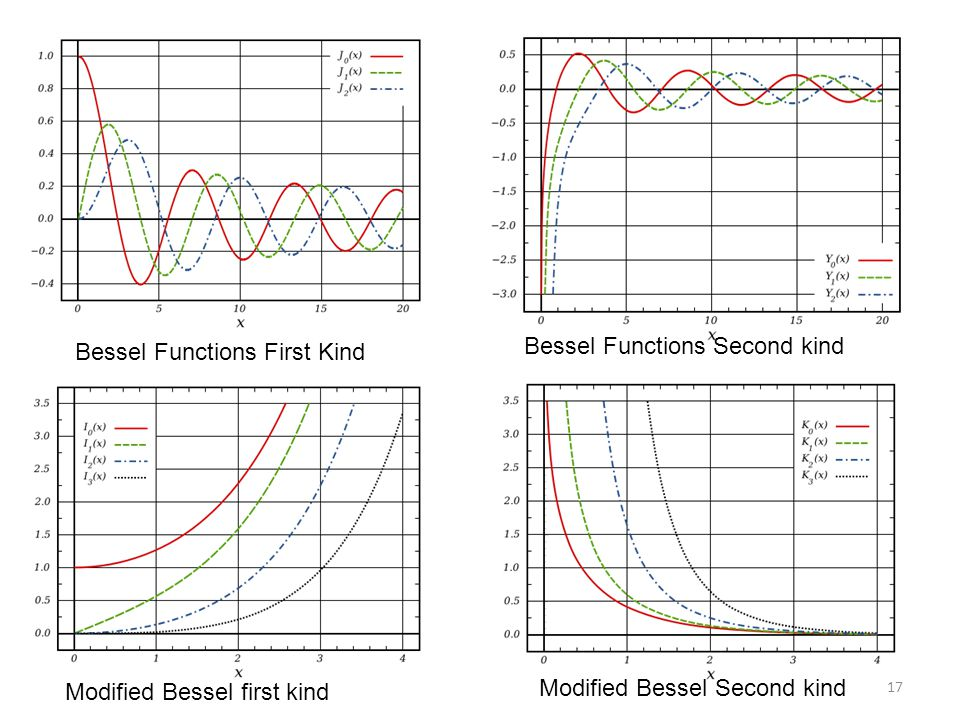 Bessel Functions First Kind