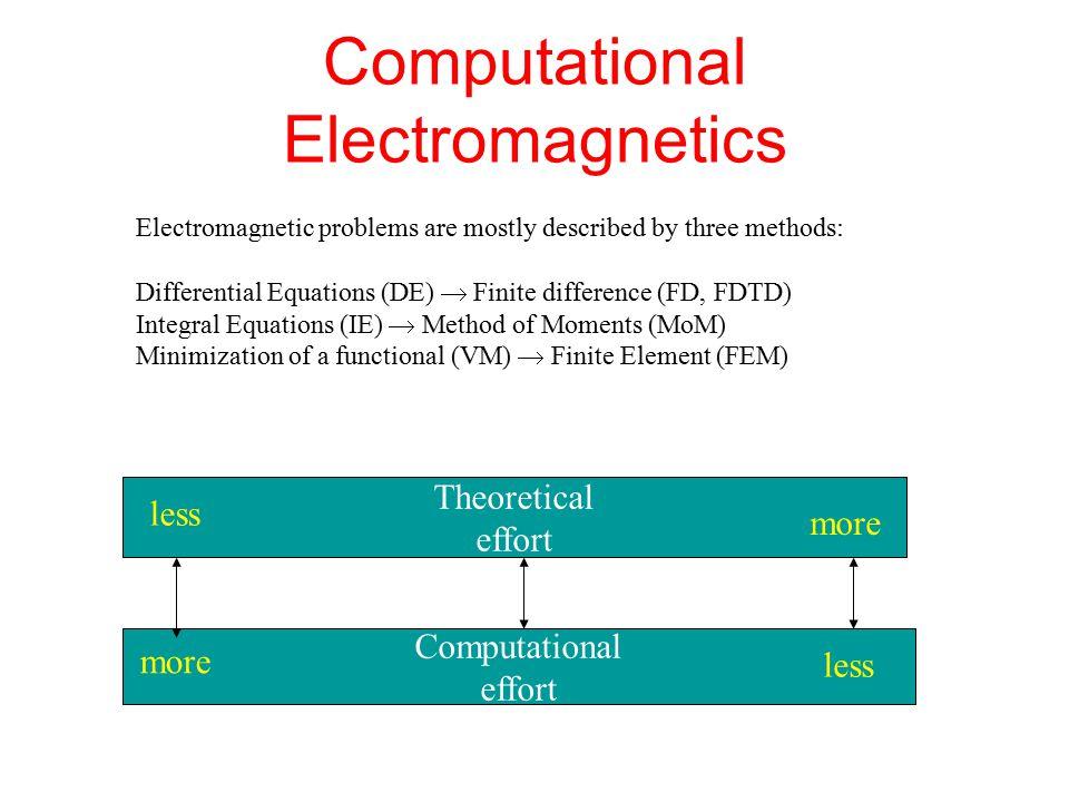 Computational Electromagnetics - ppt video online download