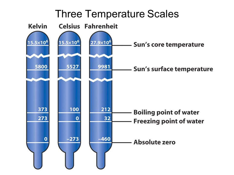 Three Temperature Scales