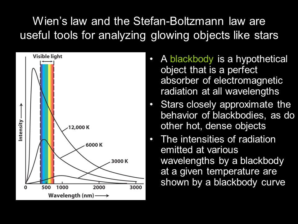 Wien's law and the Stefan-Boltzmann law are useful tools for analyzing glowing objects like stars