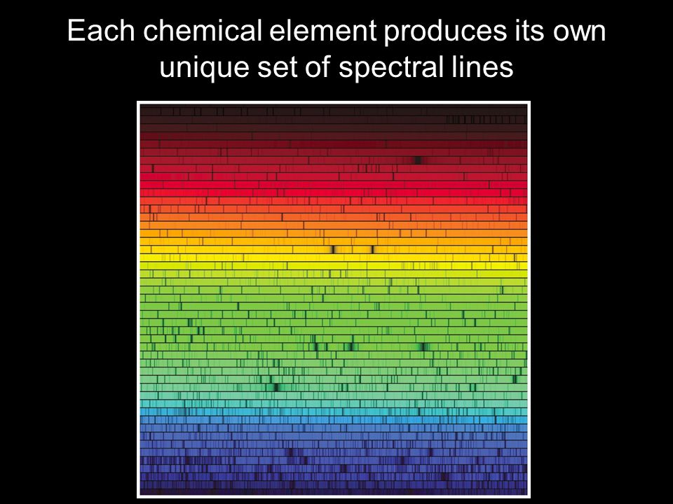 Each chemical element produces its own unique set of spectral lines