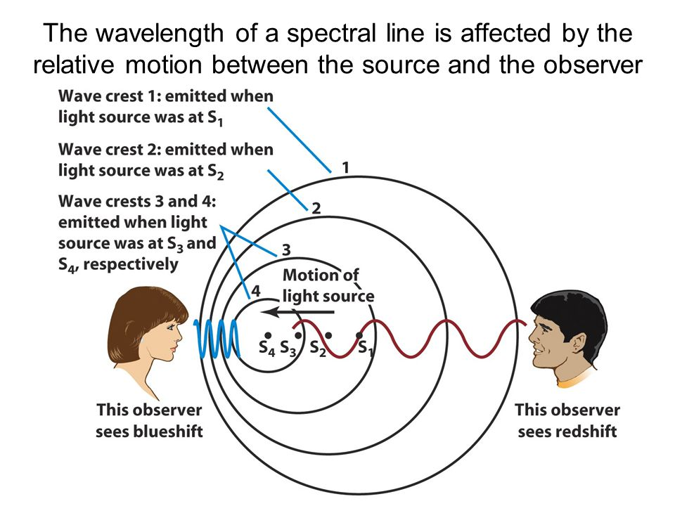 The wavelength of a spectral line is affected by the relative motion between the source and the observer