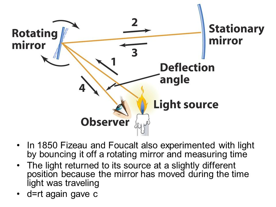 In 1850 Fizeau and Foucalt also experimented with light by bouncing it off a rotating mirror and measuring time
