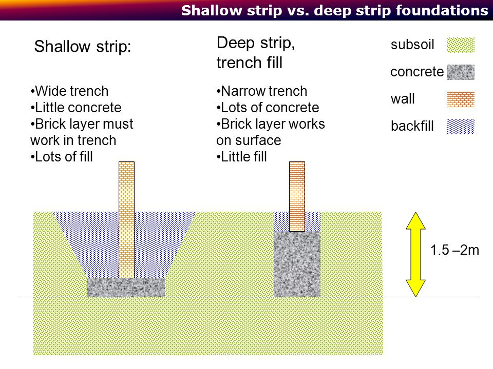 Foundations and basements ppt video online download for Best backfill material for foundation